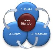 The Geneva Lean StartUp Group